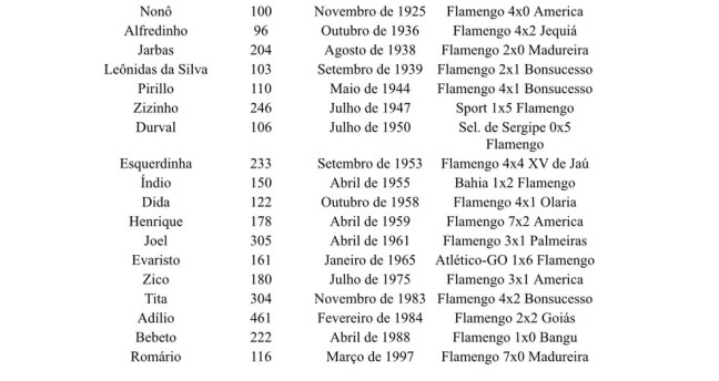 Clube dos 100 por ordem cronológica — Foto: Twitter @FlaAlternativo