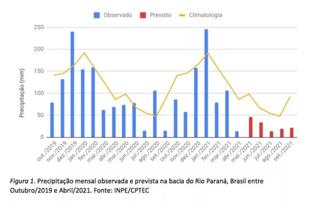 Gráfico no alerta emitido pelo SNM mostra previsão de chuvas abaixo da média na bacia do rio Paraná — Foto: Divulgação