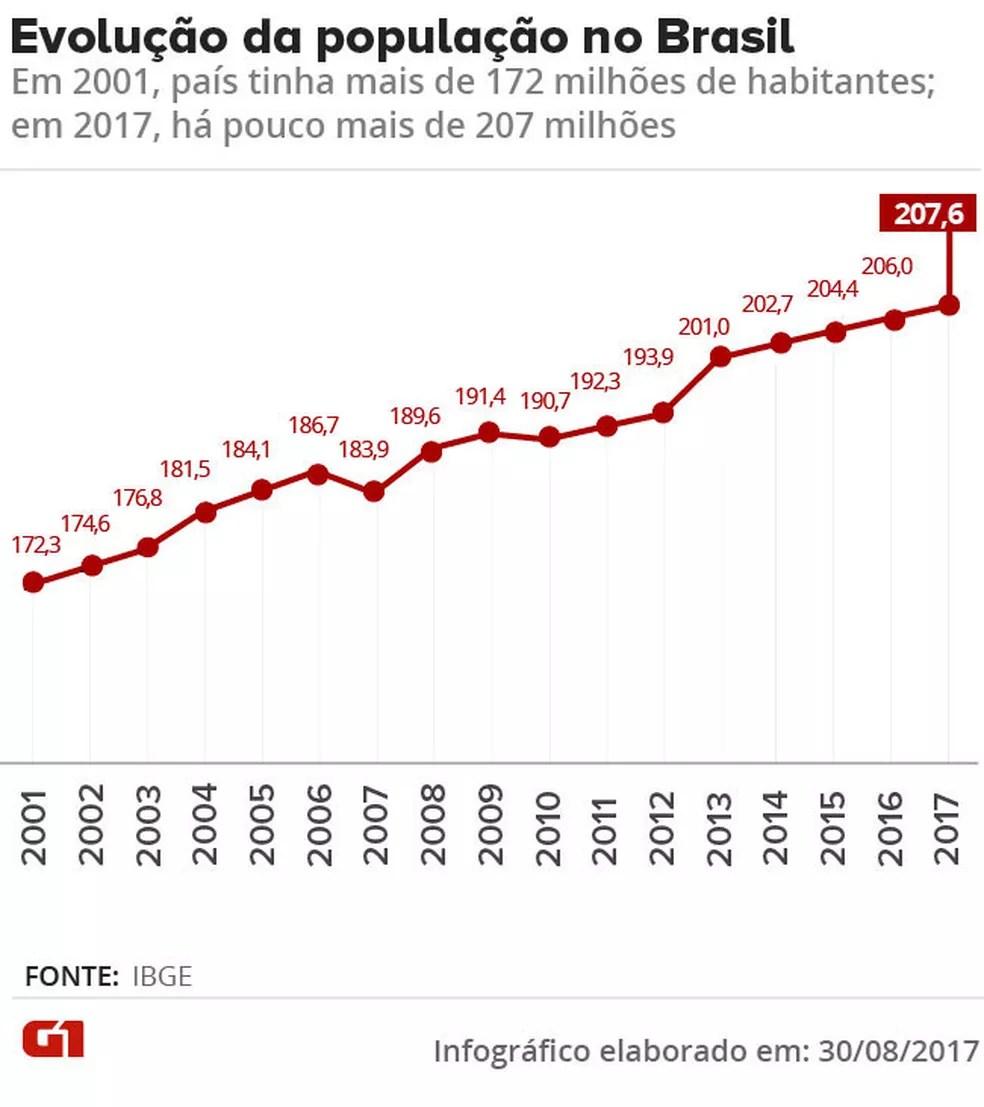Gráfico mostra a evolução da população no país (Foto: Editoria de Arte/G1)