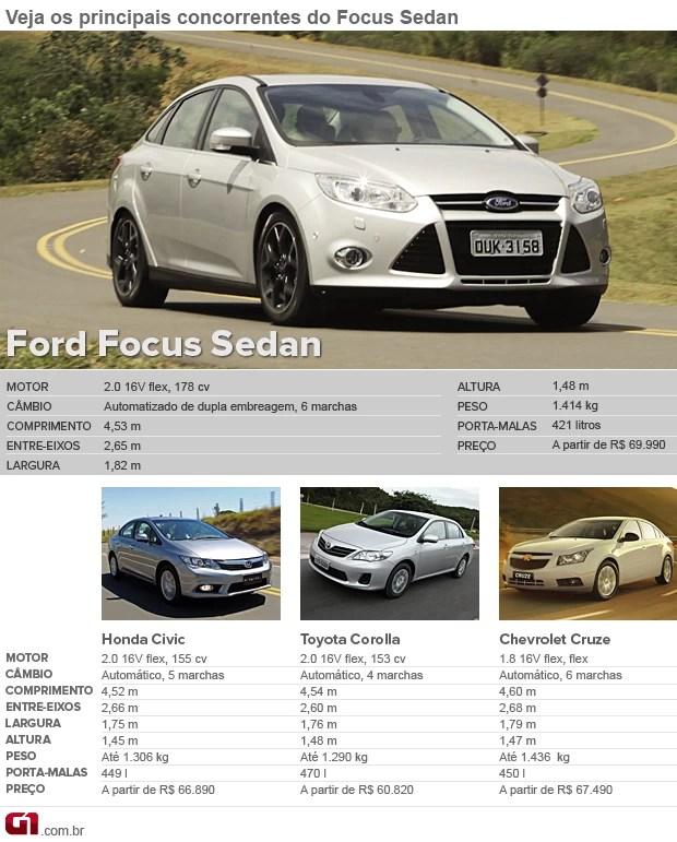 Fod Focus Sedan Concorrentes (Foto: Divulgação)