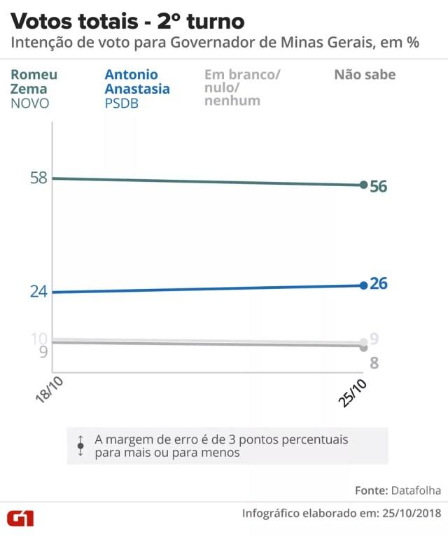 Nos votos totais, Romeu Zema, do Novo, tem 56%, e Antonio Anastasia, do PSDB, 26% — Foto: Arte/G1