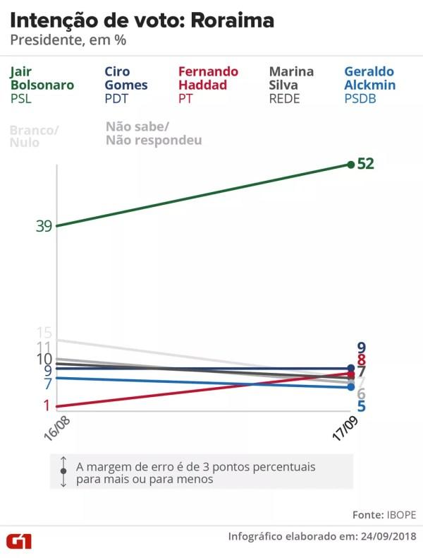 Pesquisa Ibope - evolução da intenção voto para presidente em Roraima. — Foto: Arte/G1