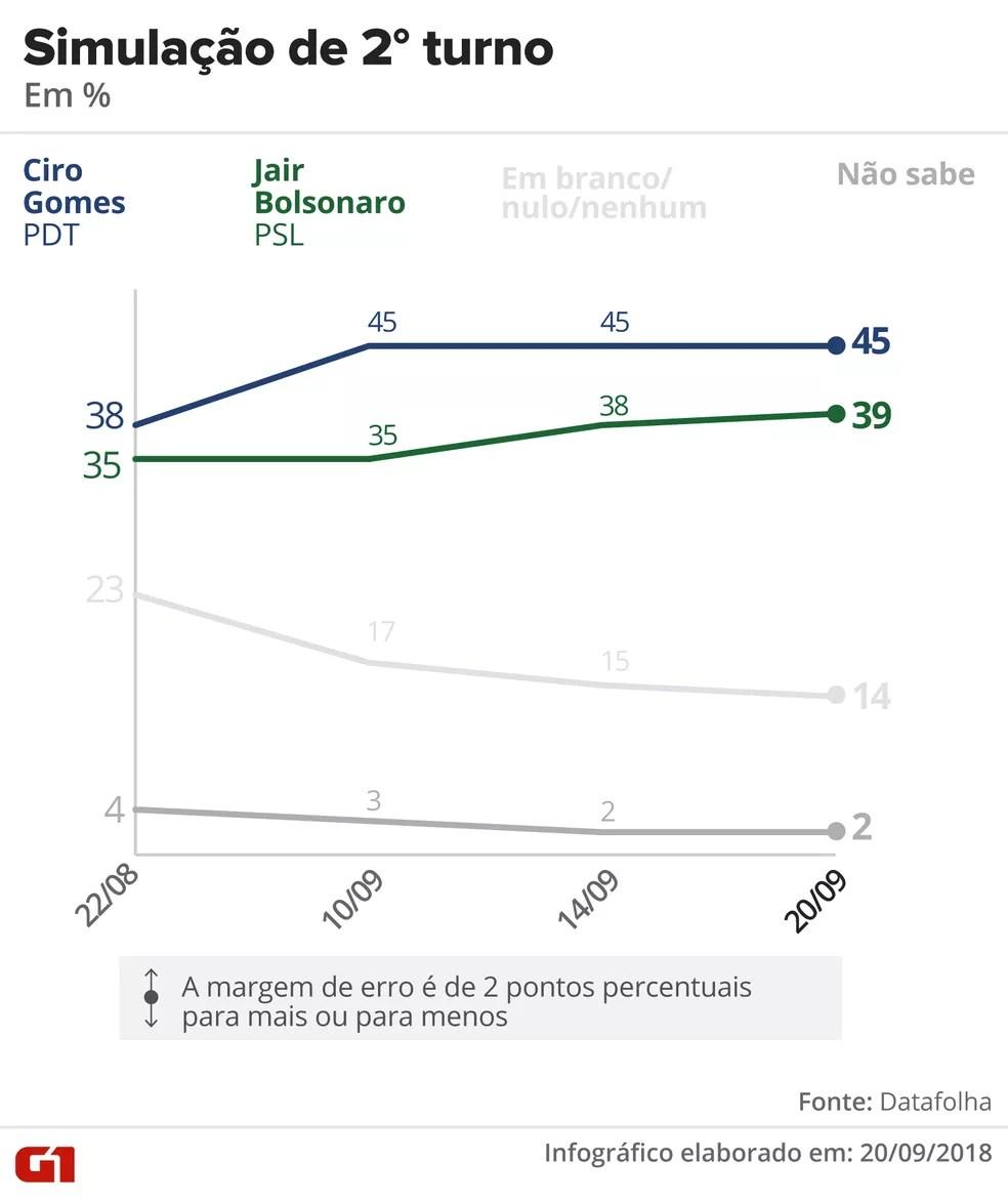 Datafolha - 20 de setembro - simulação de segundo turno entre Ciro e Bolsonaro — Foto: Arte/G1