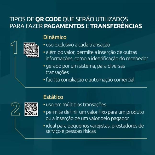 Usuários do PIX poderão ter QR Codes estáticos ou dinâmicos para receber pagamentos — Foto: Divulgação/Banco Central