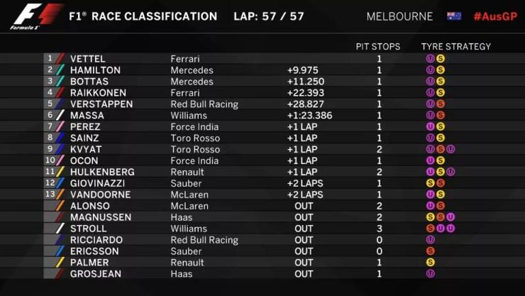 Resultado do GP da Austrália de 2017 (Foto: Reprodução/F1)