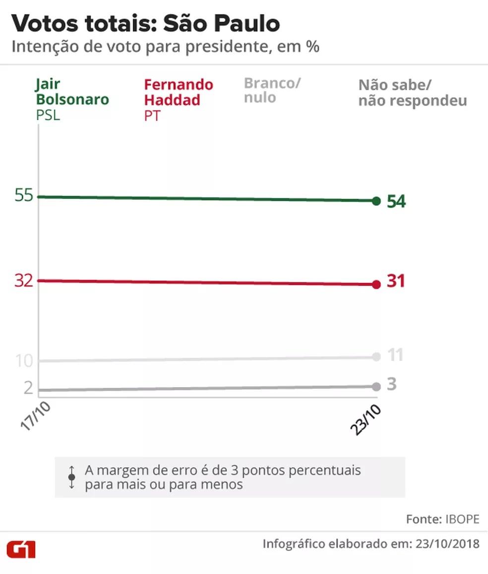 Pesquisa Ibope - 2º turno - São Paulo - votos totais no estado — Foto: Arte/G1