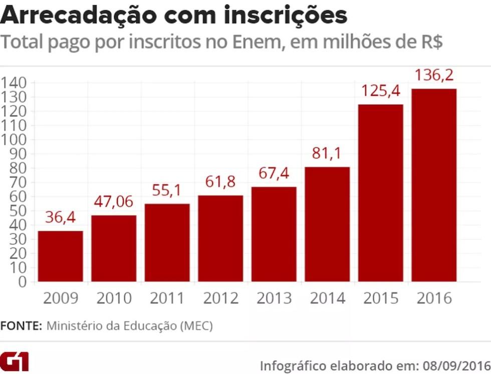 Aumento da taxa de inscrição a partir de 2015 fez arrecadação do MEC com o Enem disparar e freou o gasto extra para realizar as provas (Foto: Arte/G1)