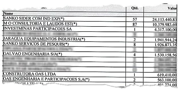 DIRETO NA CONTA Trecho de laudo  da Polícia Federal. O documento mostra empresas suspeitas de ter depositado dinheiro na conta de consultoria de Alberto Youssef – entre elas, estão fornecedoras da Petrobras  (Foto: Reprodução)
