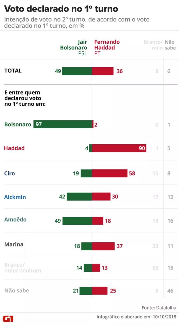 Datafolha também apontou em quem pretendem votar os eleitores de Ciro, Alckmin, Amoêdo e Marina. — Foto: Arte/G1