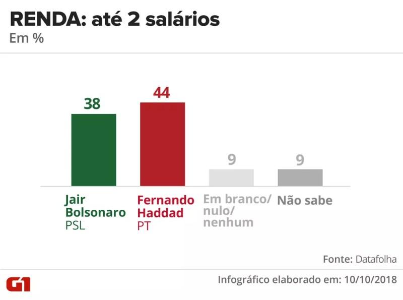 Pesquisa Datafolha - 10 de outubro - intenção de voto por segmentos - renda: até 2 salários — Foto: Arte/G1
