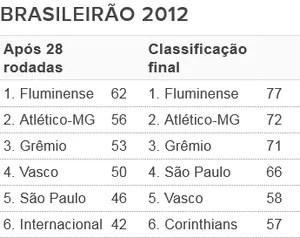 Tabela - G6 Brasileirão 2012 (Foto: Futdados / Globoesporte.com)