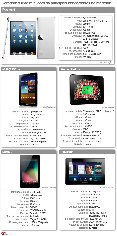 Compare o iPad mini com os principais concorrentes no mercado (Foto: Arte/G1)