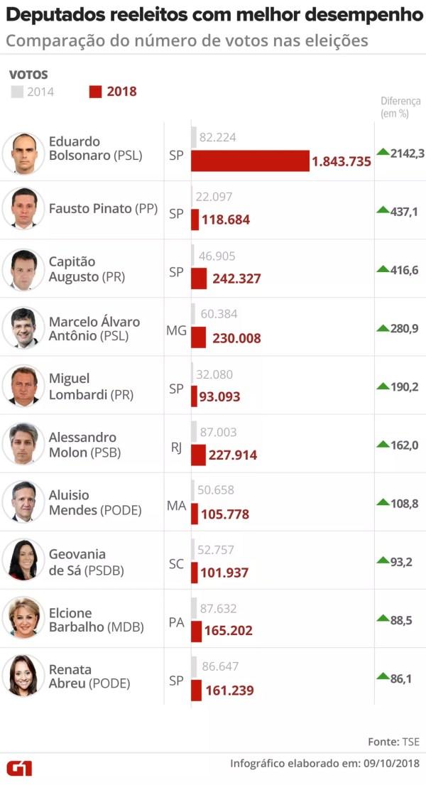 Deputados reeleitos com melhor desempenho: comparação do número de votos nas eleições de 2014 e 2018 — Foto: Igor Estrella / G1