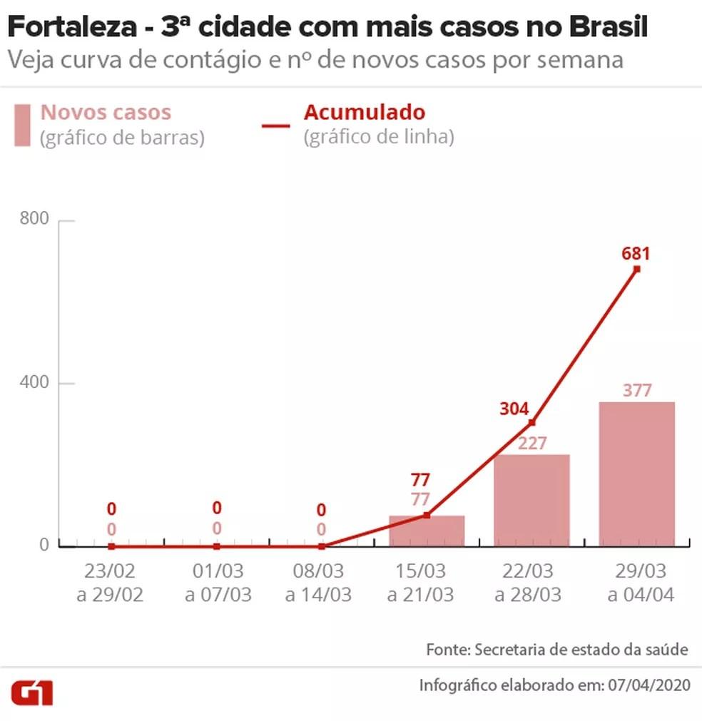 Curva de casos confirmados de Covid-19 em Fortaleza até 04/04 — Foto: Arte/G1