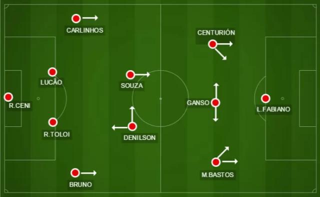 Sem pato, Centurión vai para a esquerda e muda o posicionamento de Ganso, que sai da direita e joga centralizado (Foto: Divulgação / GloboEsporte.com)