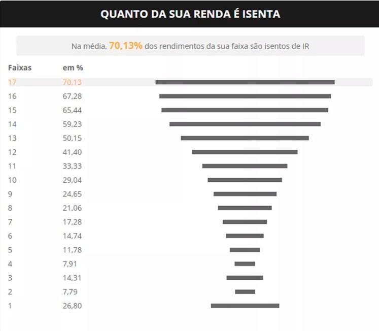 Pirâmide do IR mostra % de rendimentos isentos por faixa de rendimentos  — Foto: Infografia G1