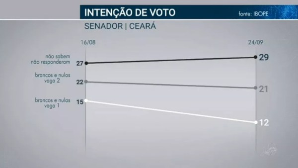 Pesquisa Ibope para senador no Ceará em 24/09  — Foto: Reprodução/TV Globo