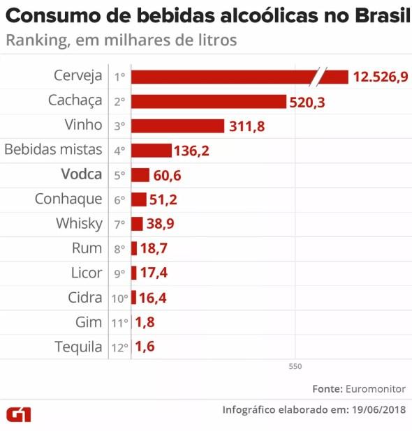 Consumo de bebidas alcoólicas no Brasil. (Foto: Igor Estrella/G1)