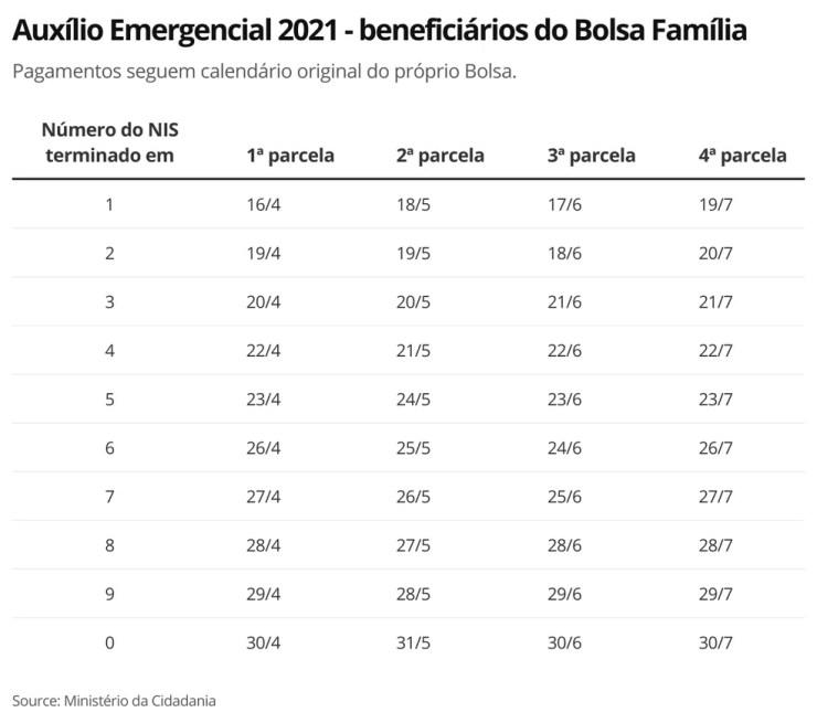 Auxílio Emergencial 2021 - Bolsa Família — Foto: Economia G1
