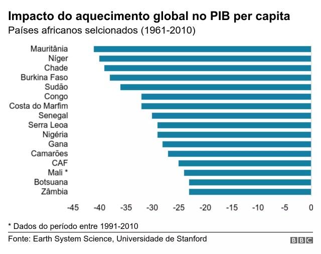 Gráfico impacto mudanças climáticas no PIB (Foto: BBC)