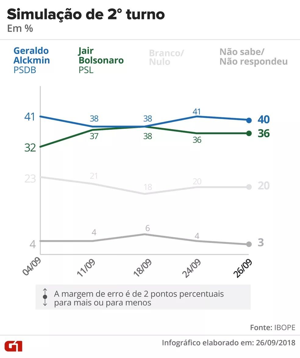 Pesquisa Ibope - 26 de setembro - simulação de 2º turno entre Alckmin e Bolsonaro. — Foto: Arte/G1