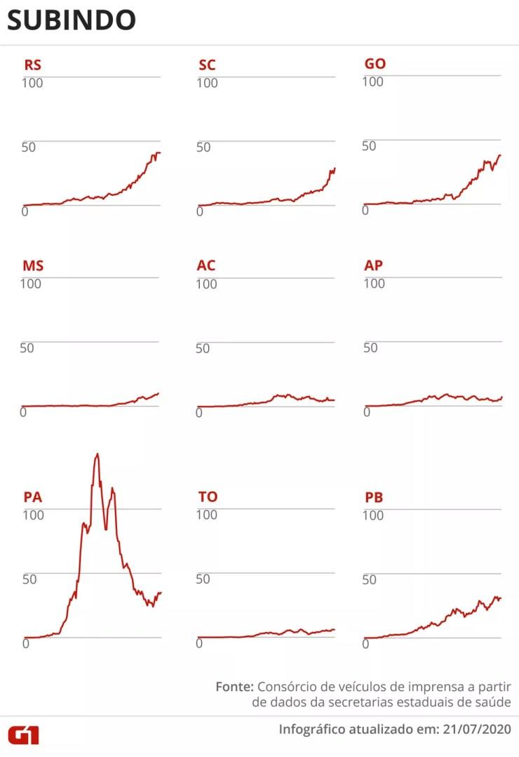 Estados com média móvel de óbitos em alta 21 de julho — Foto: Rodrigo Sanches/G1