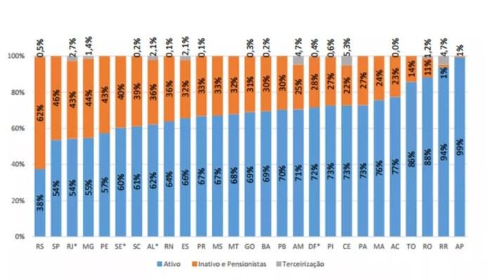Estado gastou 23% da receita líquida com inativos e pensionistas (Foto: Reprodução)