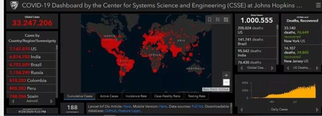Monitoramento da Johns Hopkins mostra mais de 1 milhão de mortos por Covid-19 no mundo — Foto: Reprodução