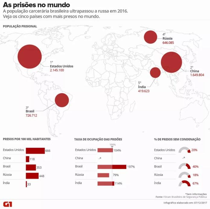 Os cinco países com mais presos no mundo (Foto: Editoria de Arte / G1)