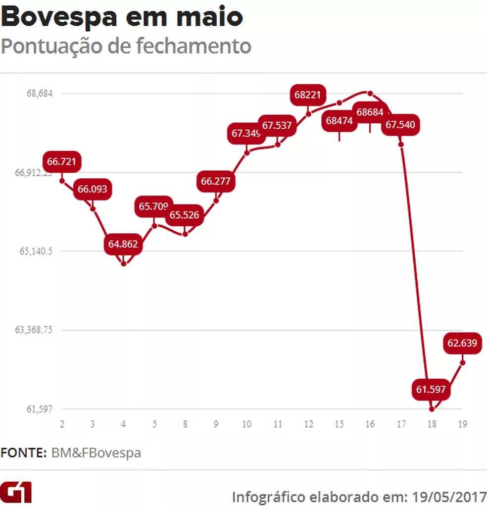 Variação da Bovespa (Foto: G1 )