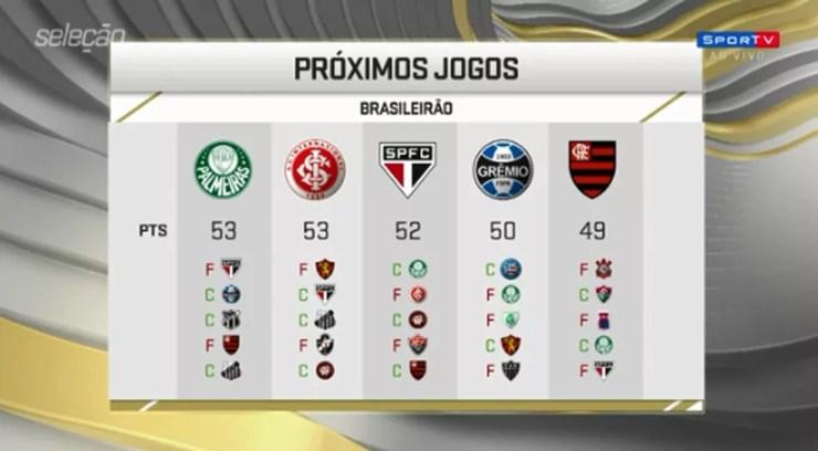 Próximos jogos dos líderes do Campeonato Brasileiro — Foto: Seleção SporTV
