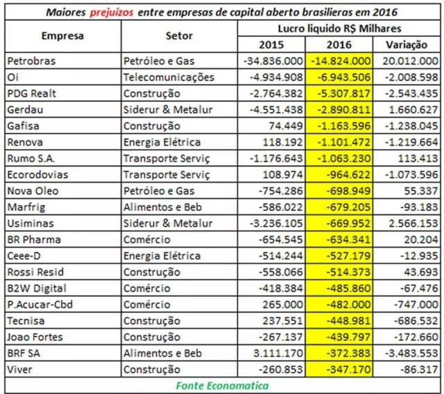 Maiores prejuízos de empresas de capital aberto (Foto: Divulgação)