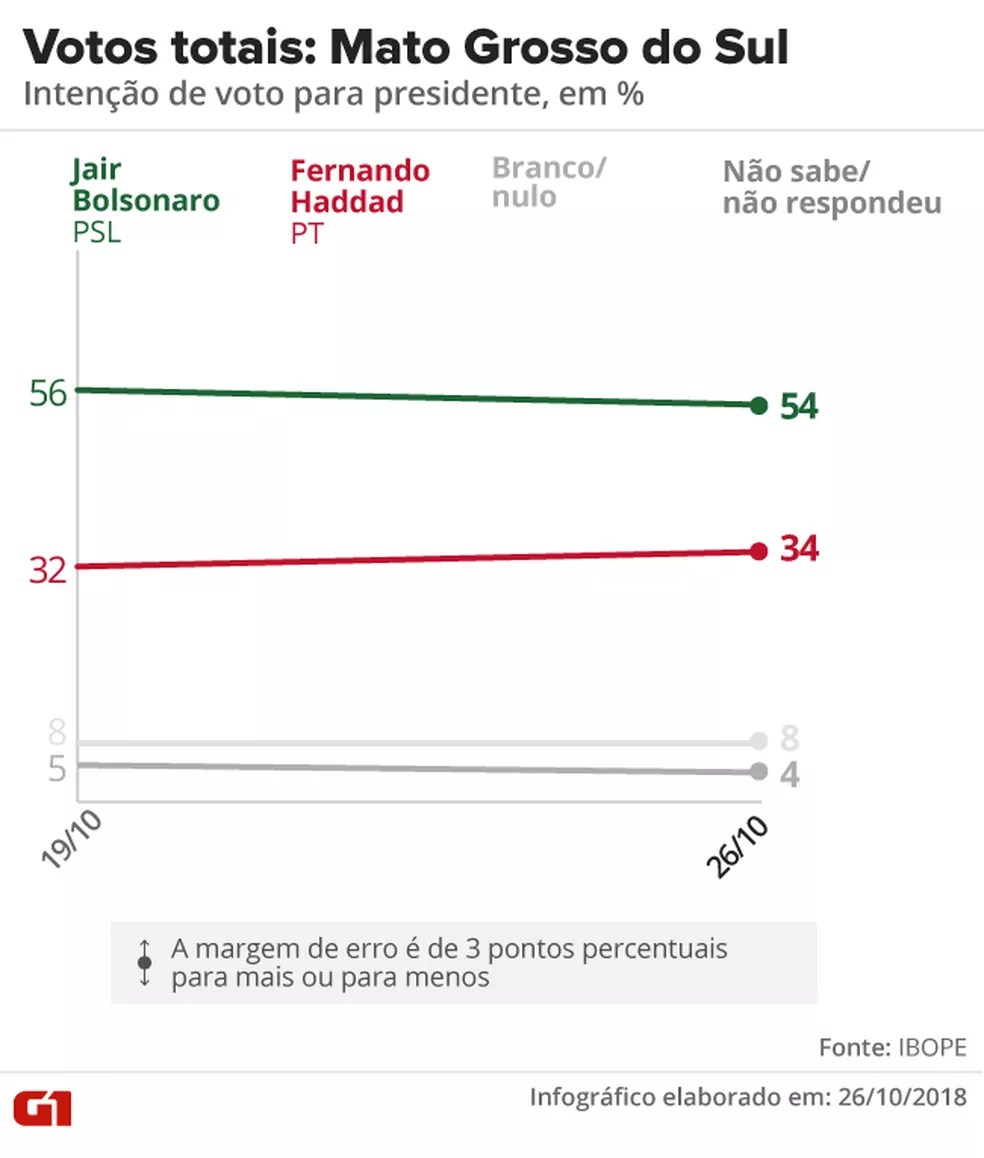 Pesquisa Ibope - 2º turno - Mato Grosso do Sul - votos totais no estado — Foto: Arte/G1