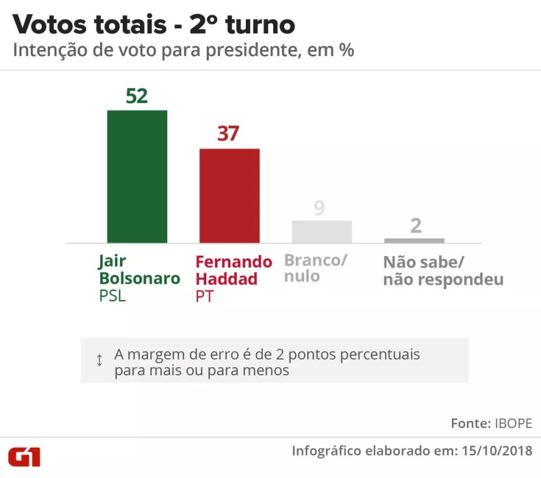 Pesquisa Ibope - 15 de outubro - segundo turno das eleições presidenciais — Foto: Arte/G1