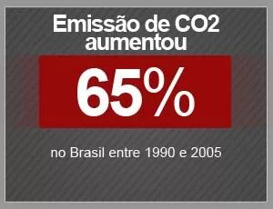 Emissões de CO2 (Foto: Editoria de Arte/G1)