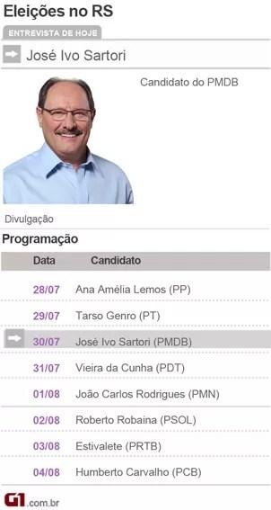 Candidatos a Governador do Rio Grande do sul - José Ivo Sartori - PMDB (Foto: Divulgação)