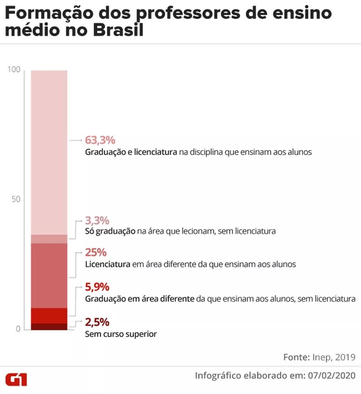 Gráfico detalha a formação dos professores de ensino médio em cada região brasileira — Foto: Juliane Souza/Arte G1