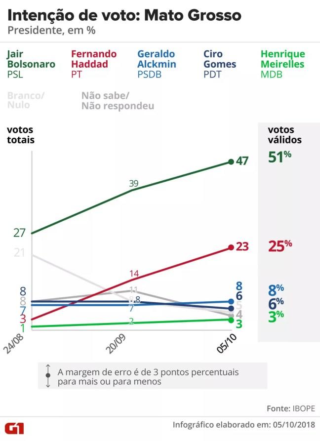 Pesquisa Ibope - Mato Grosso - Evolução da intenção de voto para presidente no estado — Foto: Arte/G1