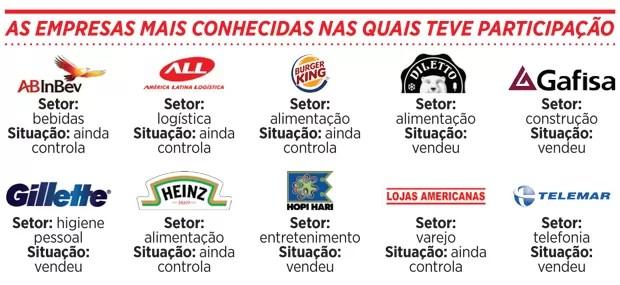 As empresas que Lemann teve participação (Foto: Reprodução)
