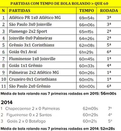 Tabela média de bola rolando partidas - 2 400 (Foto: infoesporte)