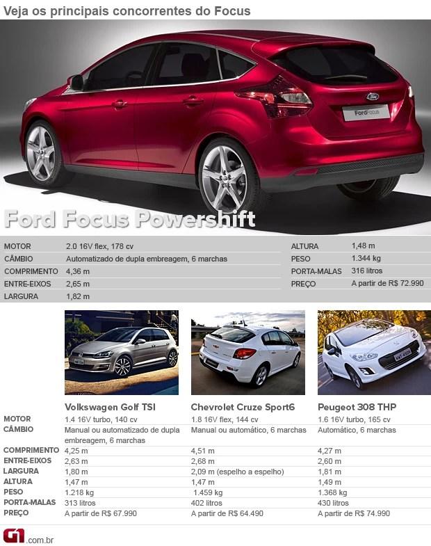 Ford Focus hatch concorrentes certo (Foto: Divulgação)