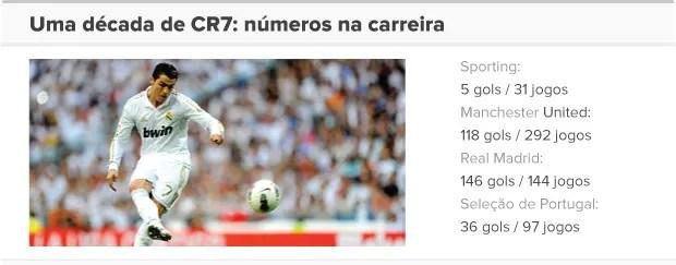 INFO - Cristiano Ronaldo - números da carreira (Foto: Editoria de arte / Globoesporte.com)