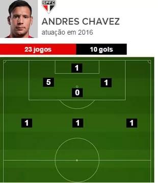 Os gols de Andres Chavez em 2016 pelo São Paulo (Foto: GloboEsporte.com)