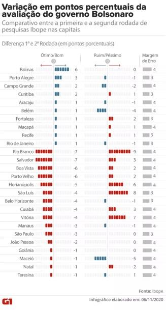 Variação em pontos percentuais de avaliação do governo Bolsonaro na segunda pesquisa do Ibope nas capitais em 2020 — Foto: Aparecido Gonçalves/G1