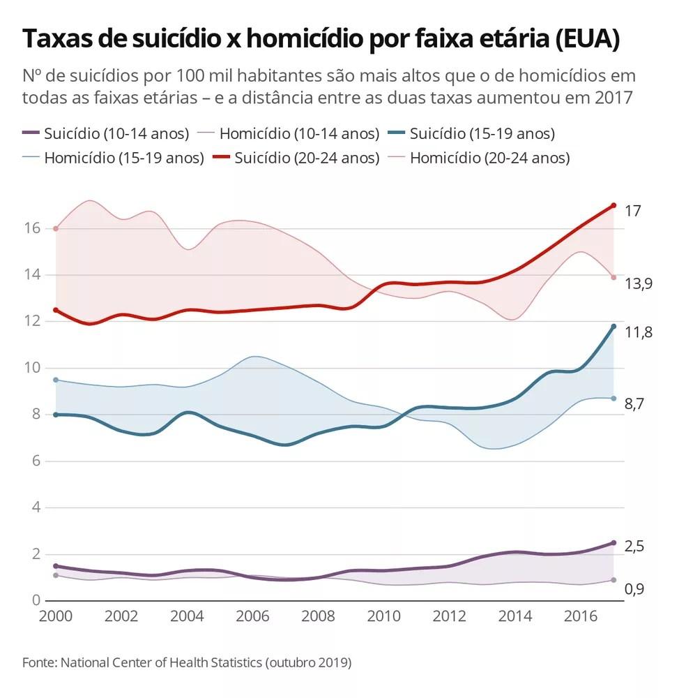 taxas de suicidio x homicidio por faixa etaria eua 2017 - Taxa de suicídios entre crianças e jovens de 10 a 24 anos cresce pelo décimo ano consecutivo nos EUA