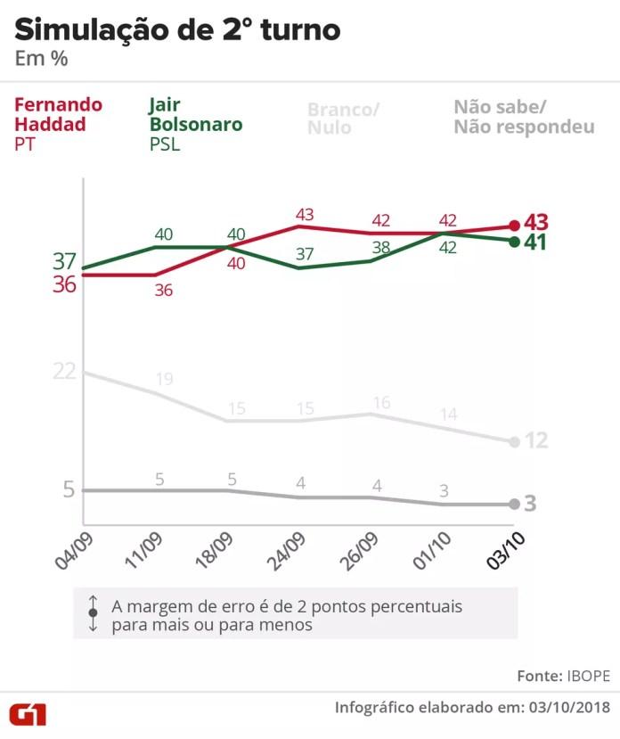 Pesquisa Ibope - 3 de setembro - simulação de segundo turno entre Haddad e Bolsonaro — Foto: Arte/G1