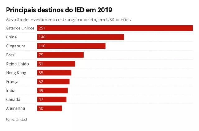 Principais destinos do IED em 2019 — Foto: Economia G1