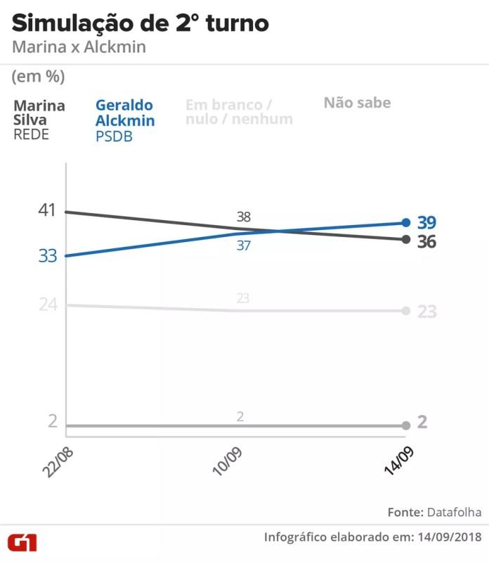 Datafolha - 14 de setembro de 2018 - Simulação de segundo turno entre Alckmin x  Marina — Foto: Arte/G1
