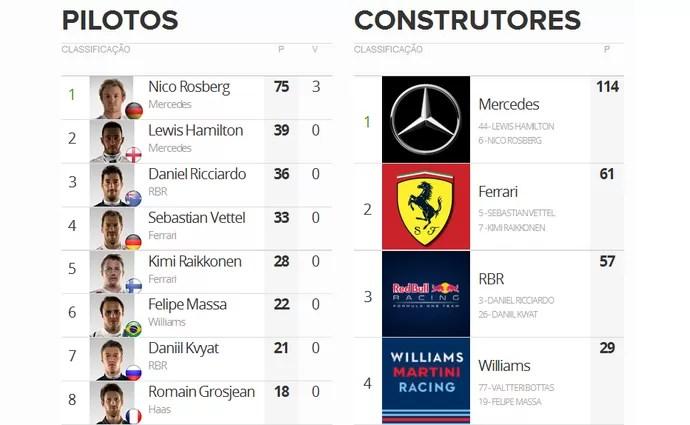 Classificação do campeonato após o GP da China (Foto: Globoesporte.com)