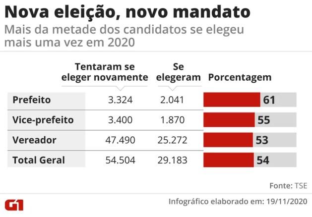 Eleitos em 2016 que conseguiram um novo mandato em 2020 — Foto: Elcio Horiuchi/G1